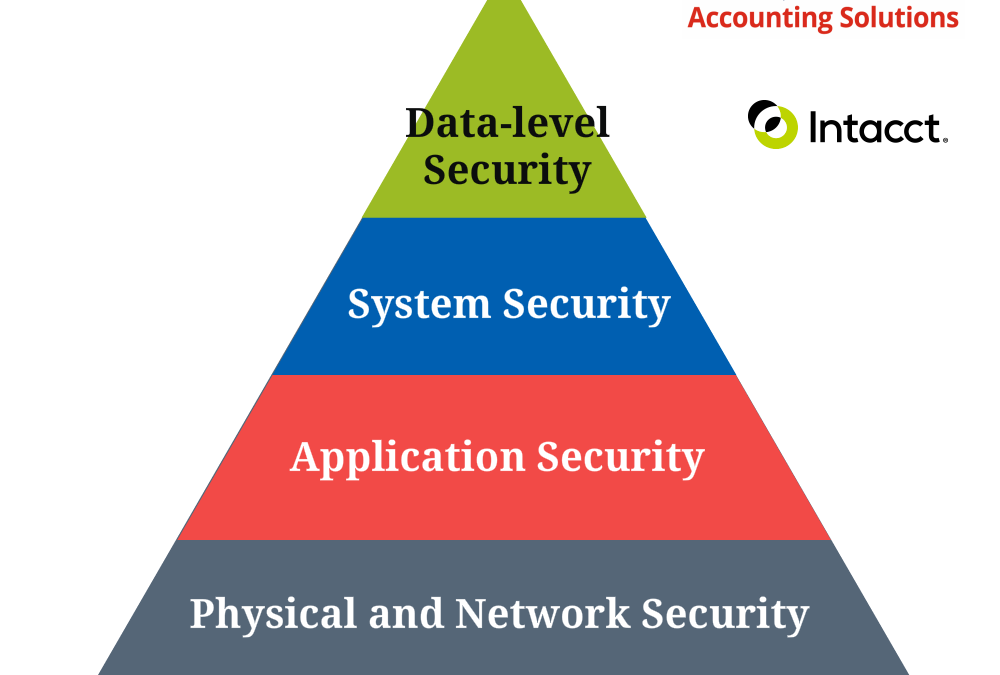 "Nonprofit Financial Data Security ""How Secure is my Nonprofit's Financial Data?"""