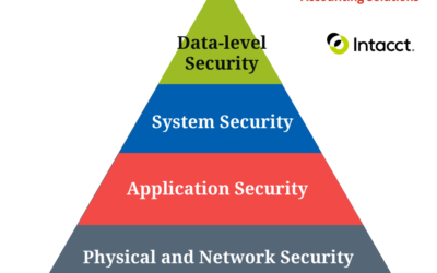 """Nonprofit Financial Data Security """"How Secure is my Nonprofit's Financial Data?"""""""